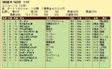 第5S:6月2週 ユニコーンS 競争成績