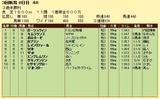第9S:09月2週 泥@ガーシュウィン 競争成績