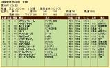第15S:12月4週 愛知杯 成績