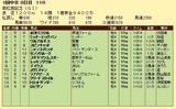 第5S:3月5週 高松宮記念 競争成績