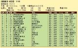 第12S:06月2週 安田記念 成績