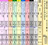 第10S:04月2週 ニュージーランドトロフィー 出馬表