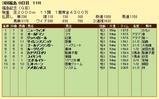 第5S:11月3週 福島記念 競争成績