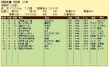第15S:12月1週 京阪杯 成績