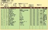 第4S:11月4週 彩の国浦和記念 競争成績