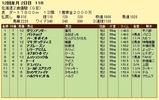 第15S:11月2週 北海道2歳優駿 成績