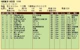 第9S:12月1週 ジャパンカップ 競争成績