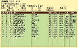 第13S:12月5週 ラジオNIKKEI杯2歳S 成績