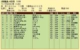 第12S:07月1週 ラジオNIKKEI賞 成績
