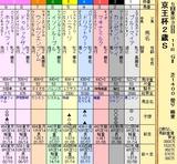 第16S:11月3週 京王杯2歳S