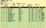 第6S:4月2週 桜花賞 競争成績