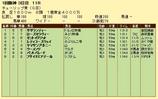 第15S:03月2週 チューリップ賞 成績