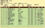 第10S:05月4週 群馬記念 競争成績
