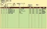 第7S:4月4週 泥@フェストゥーン 競争成績