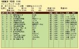 第14S:02月4週 クイーンカップ 成績