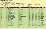 第11S:12月5週 ラジオたんぱ杯2歳S 競争成績