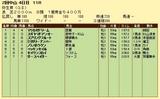 第6S:3月2週 弥生賞 競争成績