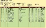 第11S:04月3週 読売マイラーズC 競争成績
