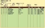 第6S:6月2週 泥@コートドレス 競争成績