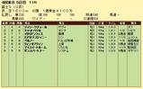 第12S:10月4週 冨士S 成績