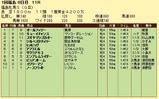 第7S:4月4週 福島牝馬S 競争成績