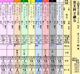 第12S:11月3週 京王杯2歳S