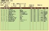 第11S:03月4週 阪神大賞典 競争成績