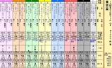 第12S:09月5週 東京盃