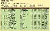 第8S:10月4週 菊花賞 競争成績