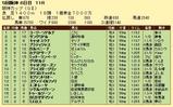 第13S:12月4週 阪神カップ 成績