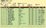第11S:06月4週 プロキオンS 競争成績