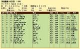 第12S:03月4週 ダイオライト記念 成績