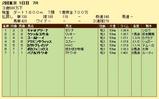 第10S:04月4週 リッキー@ケツァルコアトル 競争成績