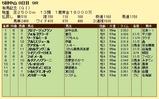 第7S:12月5週 有馬記念 競争成績