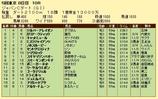 第9S:12月1週 ジャパンカップダート 競争成績
