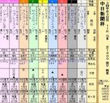 第5S:12月3週 中日新聞杯 出馬表