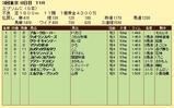 第8S:6月3週 エプソムC 競争成績