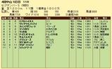 第9S:09月5週 泥@アイランドキッス 競争成績