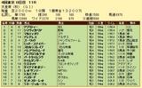 第10S:11月1週 天皇賞秋 競争成績