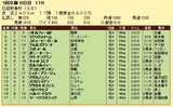 第7S:1月3週 日経新春杯 競争成績