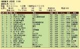 第16S:05月4週 優駿牝馬 成績
