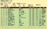 第8S:3月3週 クリスタルC 競争成績