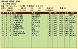 第11S:01月3週 泥@ストラトブレード 競争成績