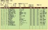 第13S:03月5週 マーチS 成績