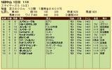 第12S:12月2週 ステイヤーズS 成績