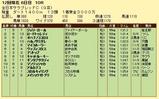 第13S:11月4週 全日本サラブレッドC 成績