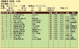 第13S:06月1週 東京優駿 成績