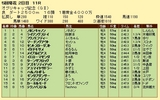 第12S:04月4週 オグリキャップ記念 成績