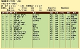 第9S:12月2週 泥@レムノス 競争成績