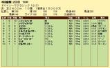 第10S:03月5週 ドバイシーマクラシック 競争成績